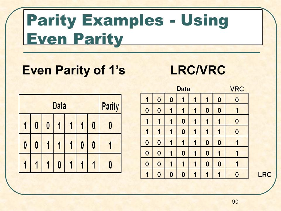 Parity Examples - Using Even Parity