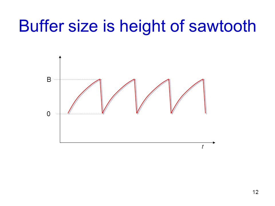 Buffer size is height of sawtooth
