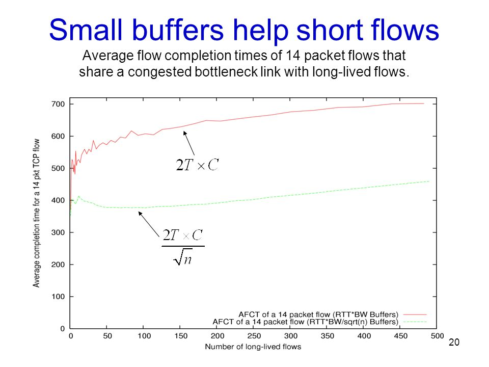 Small buffers help short flows Average flow completion times of 14 packet flows that share a congested bottleneck link with long-lived flows.