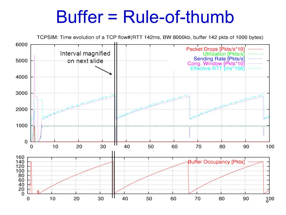 Buffer = Rule-of-thumb