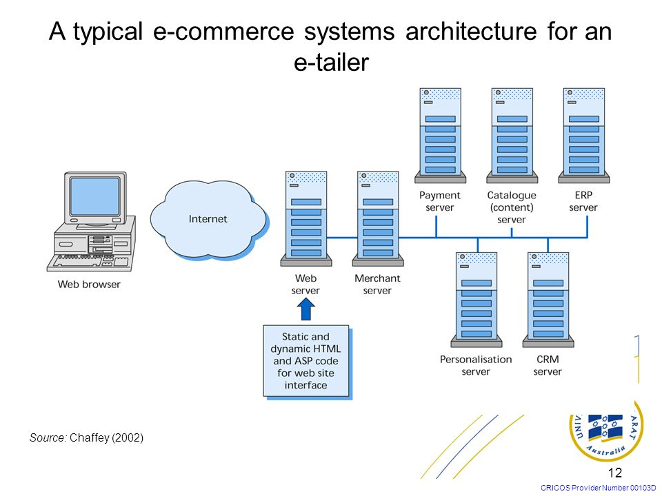 A typical e-commerce systems architecture for an e-tailer