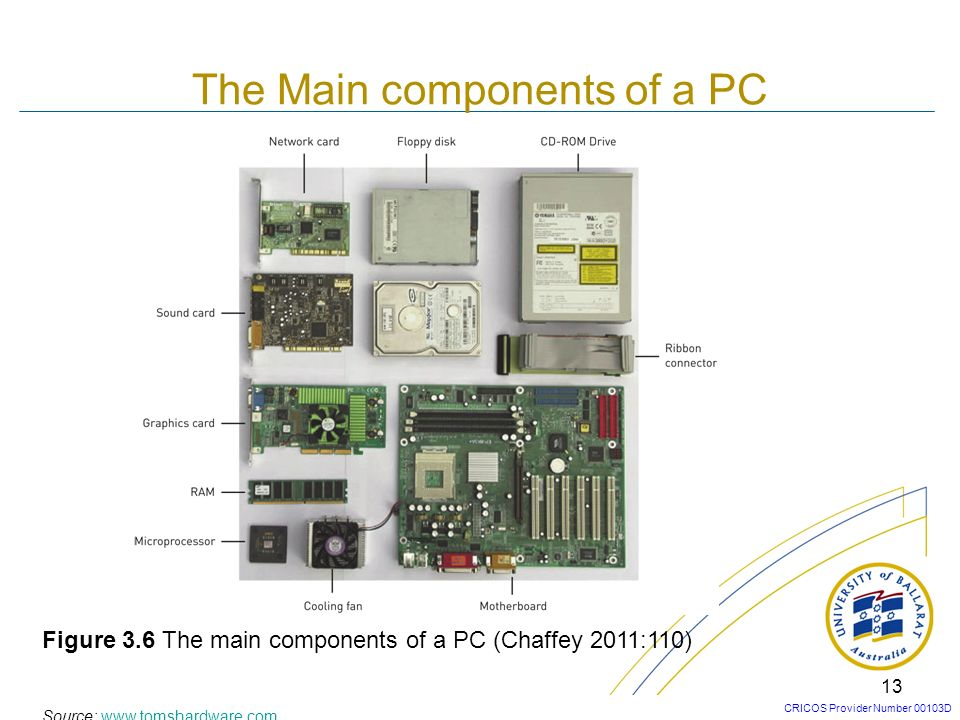 The Main components of a PC