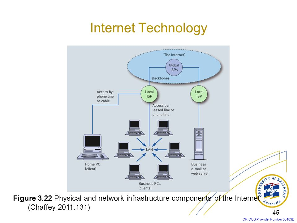 Internet Technology Figure 3.22 Physical and network infrastructure components of the Internet.