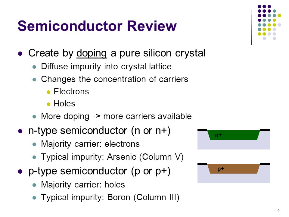 Semiconductor Review Create by doping a pure silicon crystal