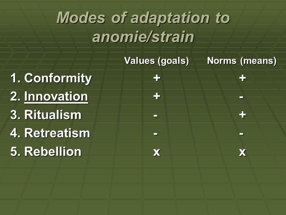 Modes of adaptation to anomie/strain
