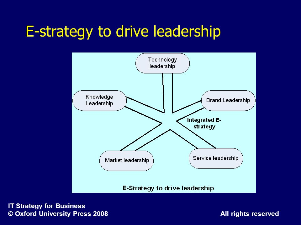 E-strategy to drive leadership