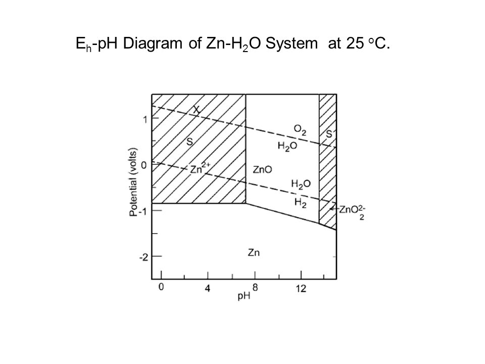 Eh-pH Diagram of Zn-H2O System at 25 oC.