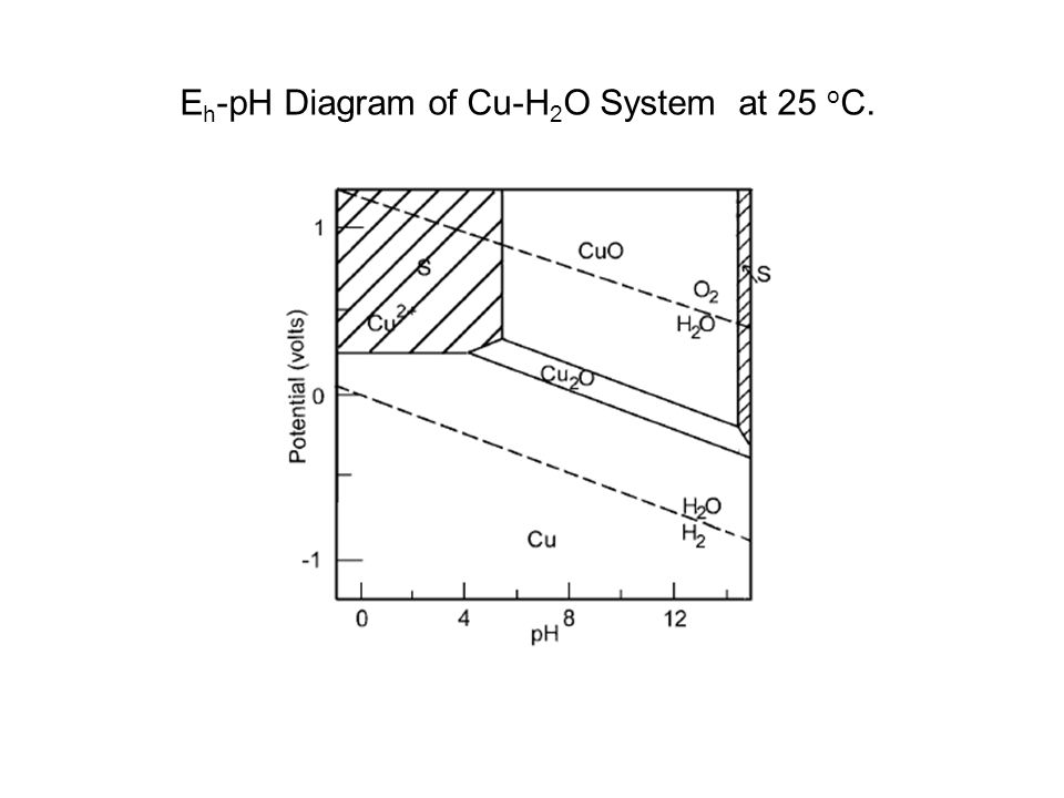 Eh-pH Diagram of Cu-H2O System at 25 oC.