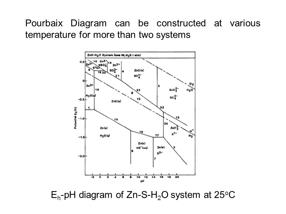 Eh-pH diagram of Zn-S-H2O system at 25oC