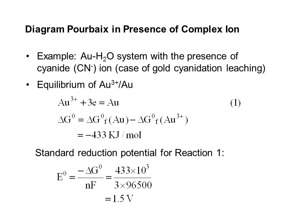 Diagram Pourbaix in Presence of Complex Ion