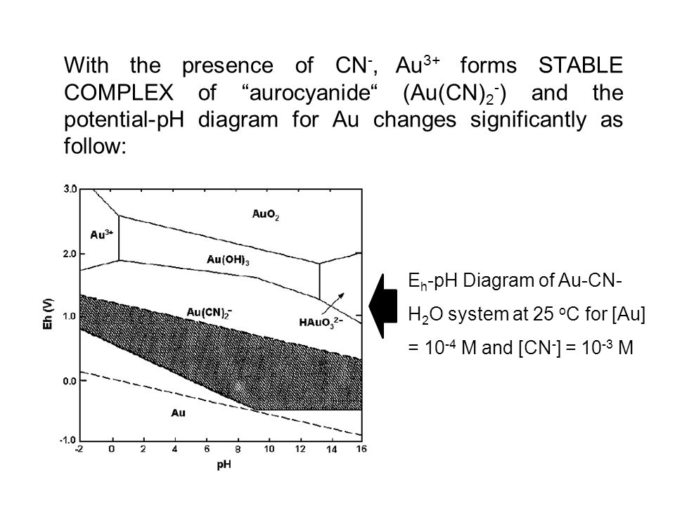 With the presence of CN-, Au3+ forms STABLE COMPLEX of aurocyanide (Au(CN)2-) and the potential-pH diagram for Au changes significantly as follow:
