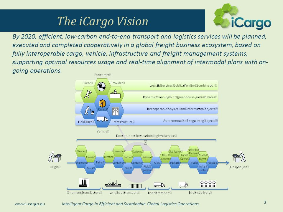 The iCargo Vision