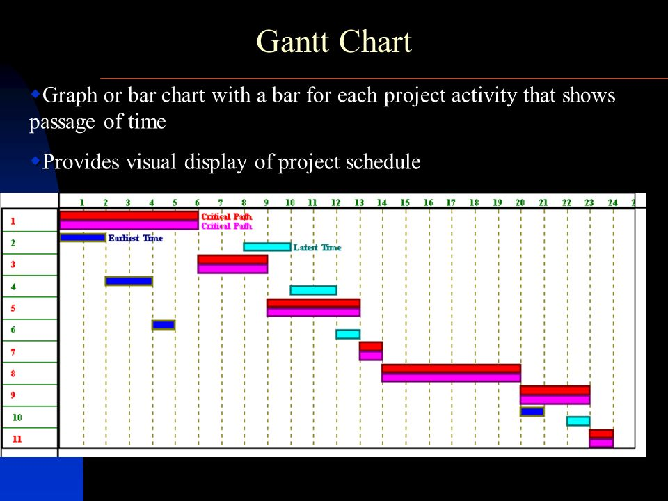 Gantt Chart Graph or bar chart with a bar for each project activity that shows passage of time.