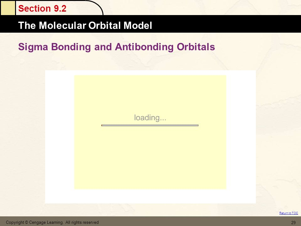 Sigma Bonding and Antibonding Orbitals