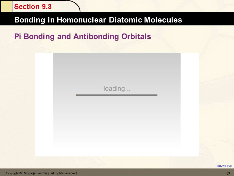 Pi Bonding and Antibonding Orbitals