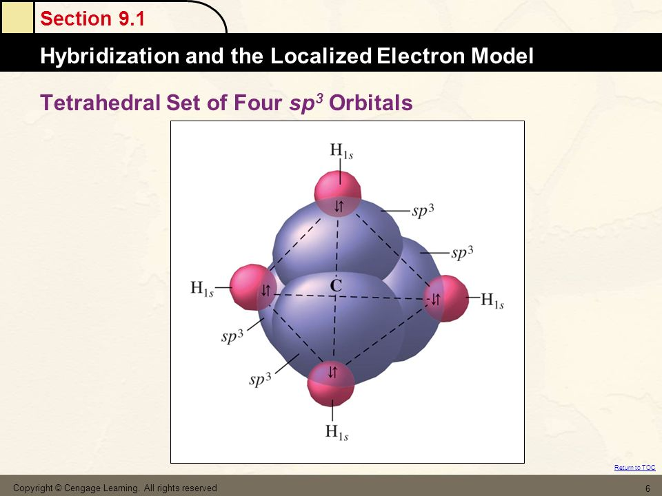 Tetrahedral Set of Four sp3 Orbitals