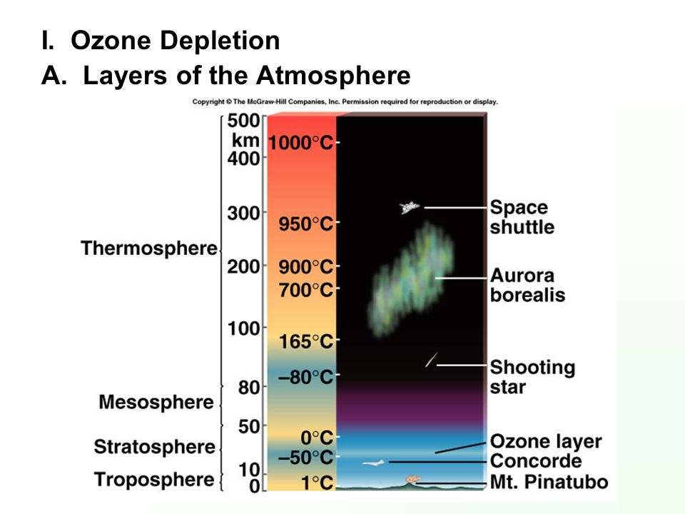 I. Ozone Depletion A. Layers of the Atmosphere