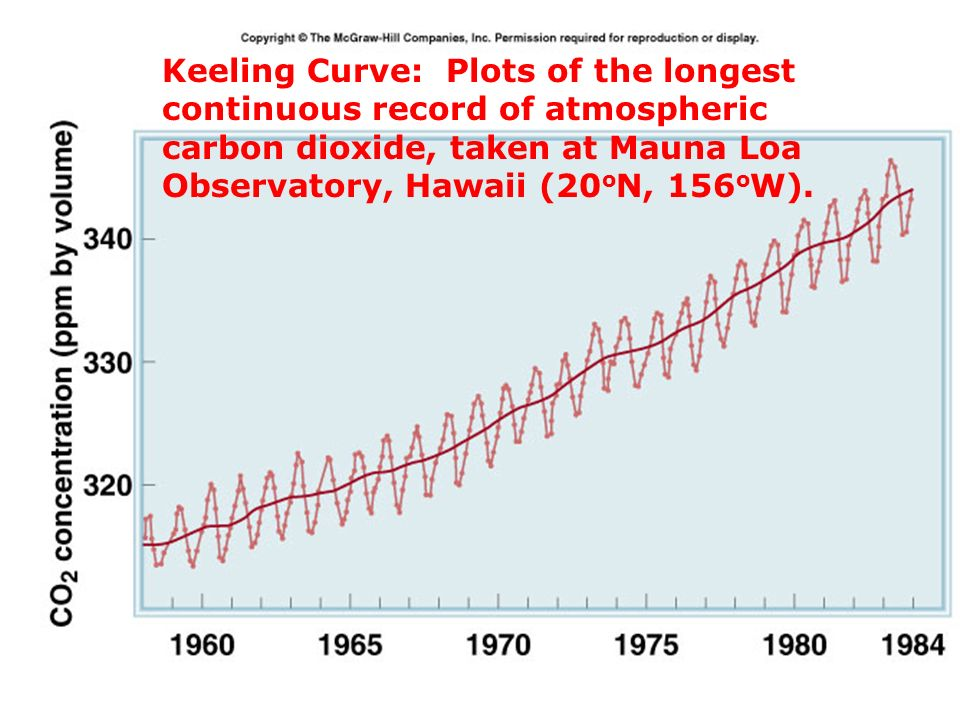 Keeling Curve: Plots of the longest continuous record of atmospheric carbon dioxide, taken at Mauna Loa Observatory, Hawaii (20oN, 156oW).