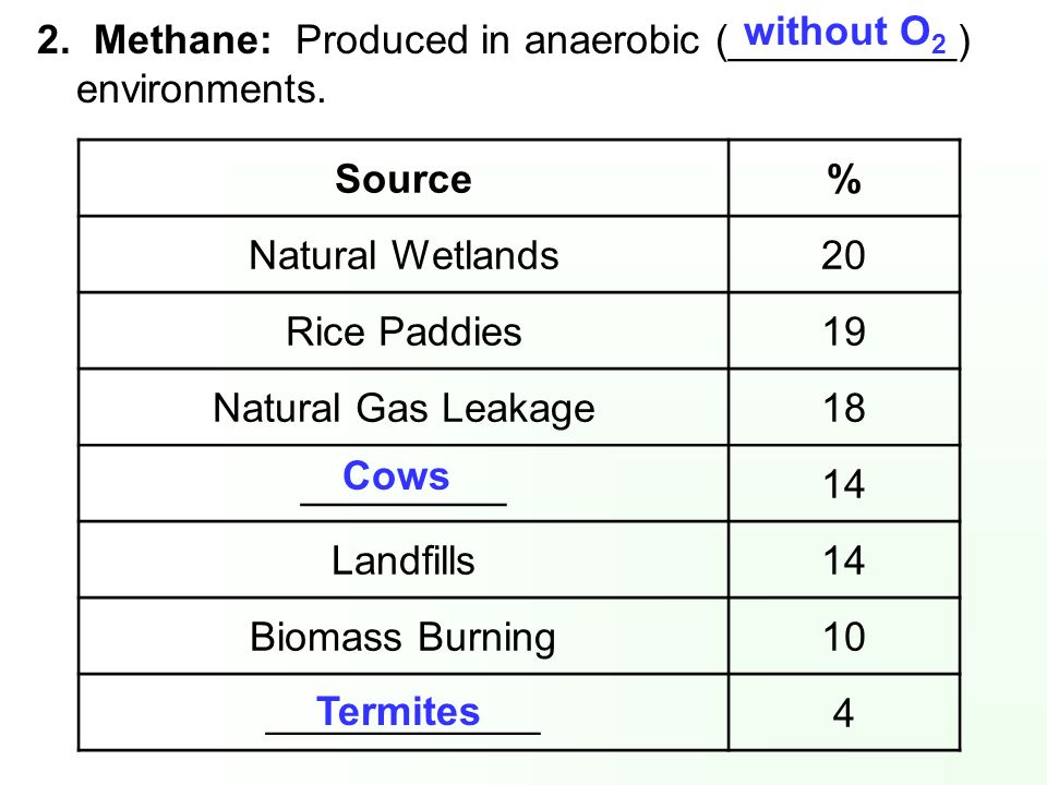 without O2 2. Methane: Produced in anaerobic (__________) environments. Source. % Natural Wetlands.