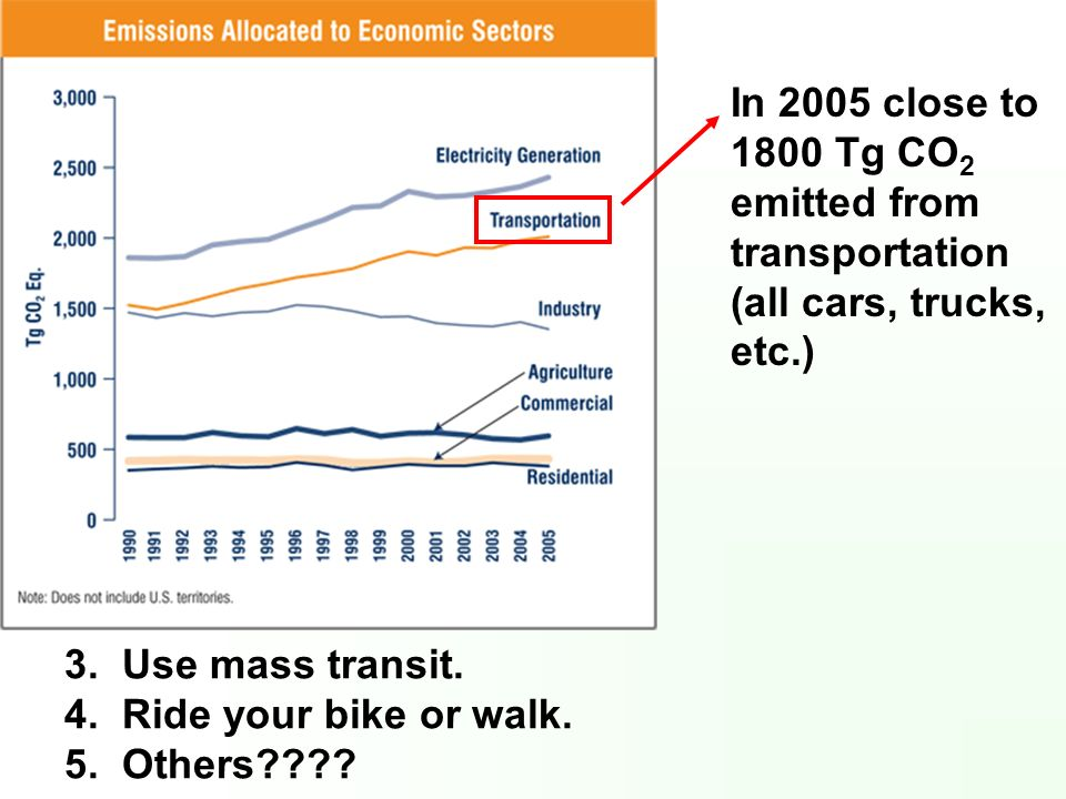 In 2005 close to 1800 Tg CO2 emitted from transportation (all cars, trucks, etc.)