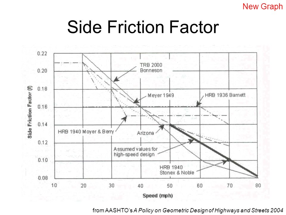 Side Friction Factor New Graph
