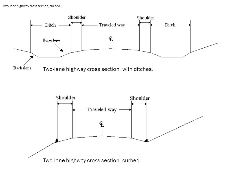 Two-lane highway cross section, with ditches.