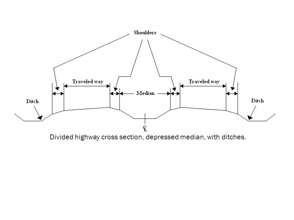 Divided highway cross section, depressed median, with ditches.