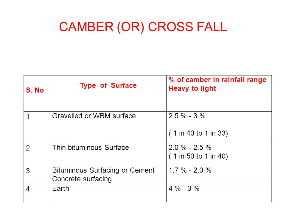 CAMBER (OR) CROSS FALL S. No Type of Surface