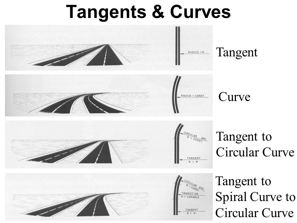 Tangents & Curves Tangent Curve Tangent to Circular Curve Tangent to