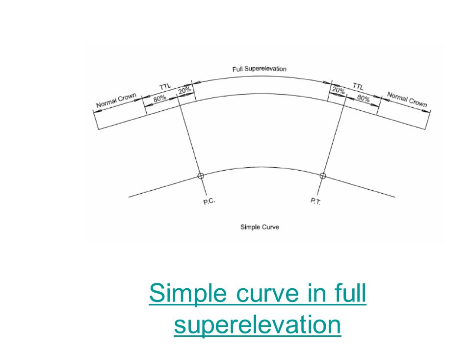 Simple curve in full superelevation