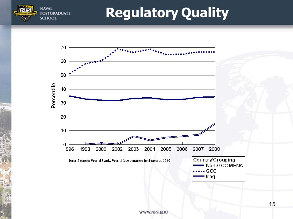 Regulatory Quality