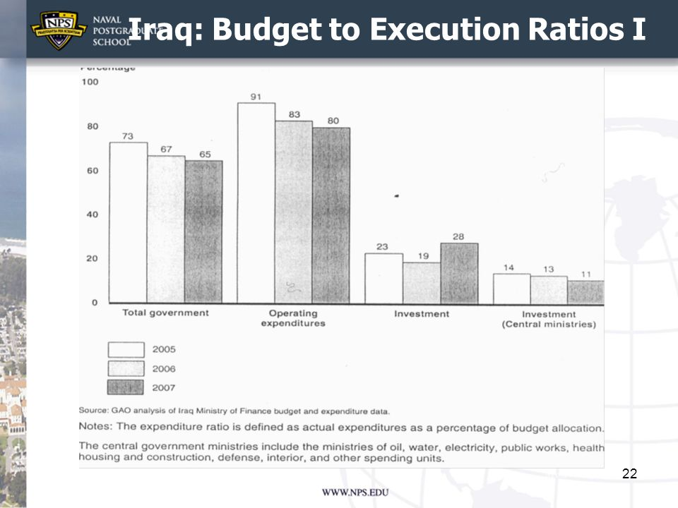 Iraq: Budget to Execution Ratios I