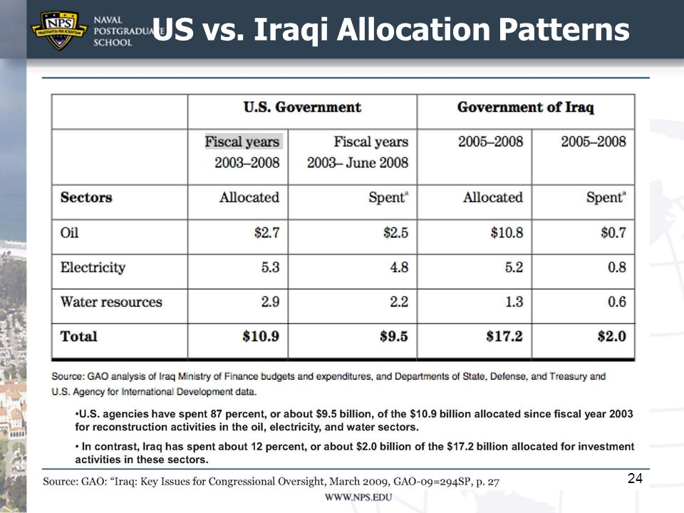 US vs. Iraqi Allocation Patterns