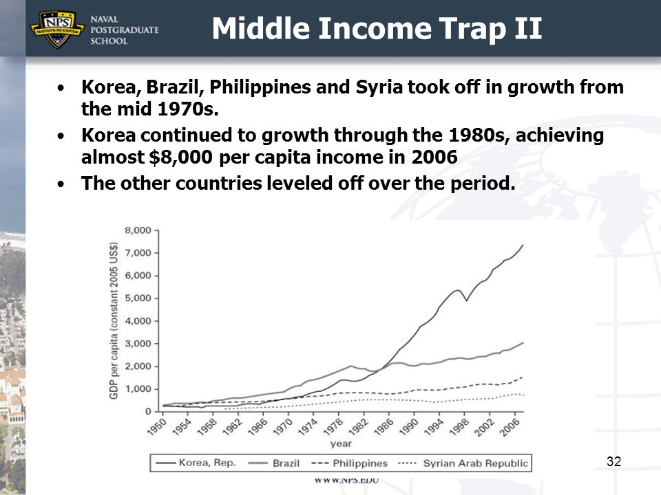 Middle Income Trap II Korea, Brazil, Philippines and Syria took off in growth from the mid 1970s.