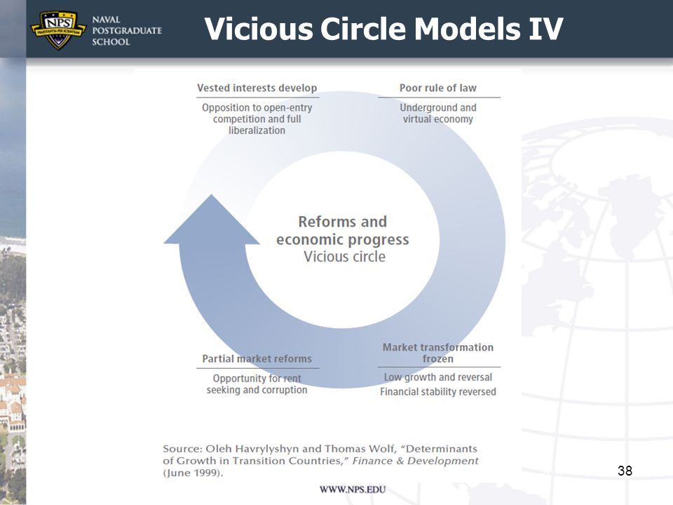 Vicious Circle Models IV