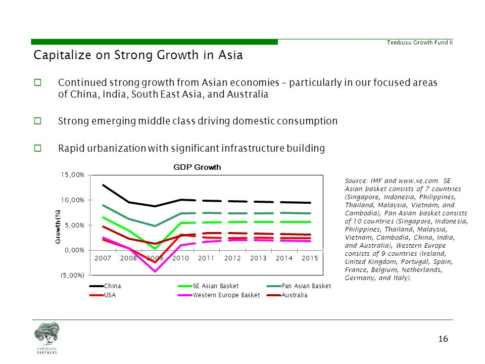 Capitalize on Strong Growth in Asia