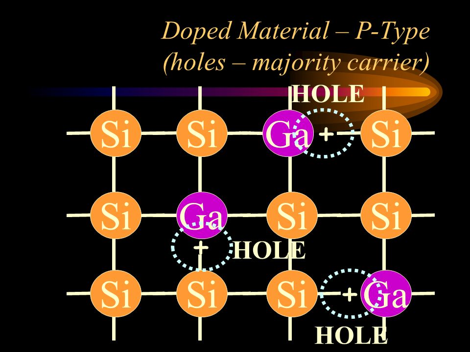 Doped Material – P-Type (holes – majority carrier)