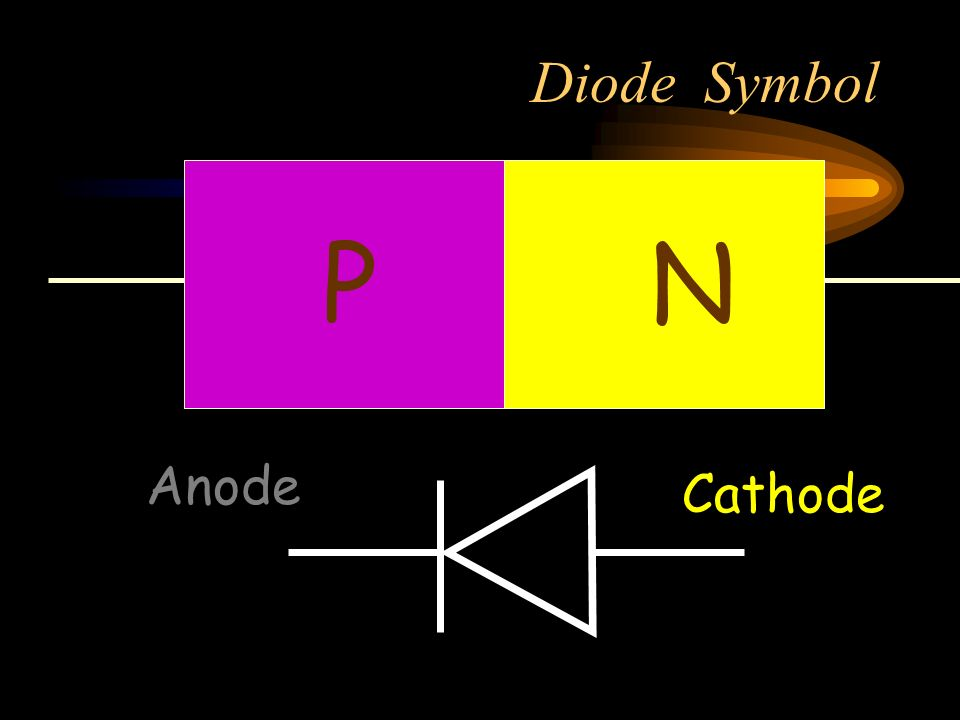 Diode Symbol P N Anode Cathode