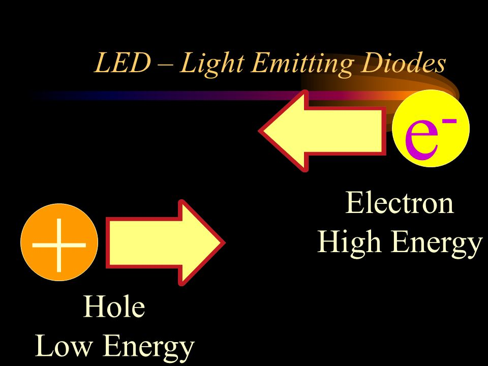 LED – Light Emitting Diodes