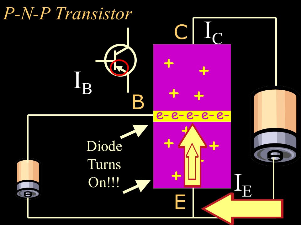 IC IB IE + + + + + + + + + + C B E P-N-P Transistor Diode Turns On!!!