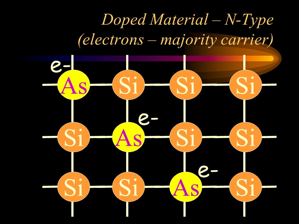 Doped Material – N-Type (electrons – majority carrier)
