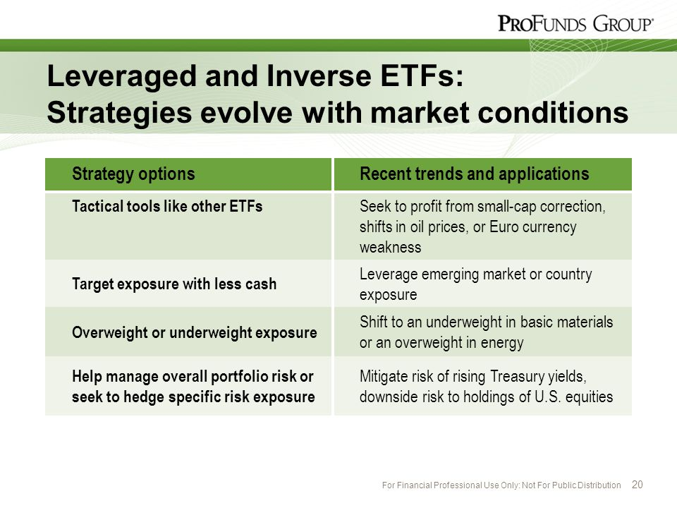 Leveraged and Inverse ETFs: Strategies evolve with market conditions