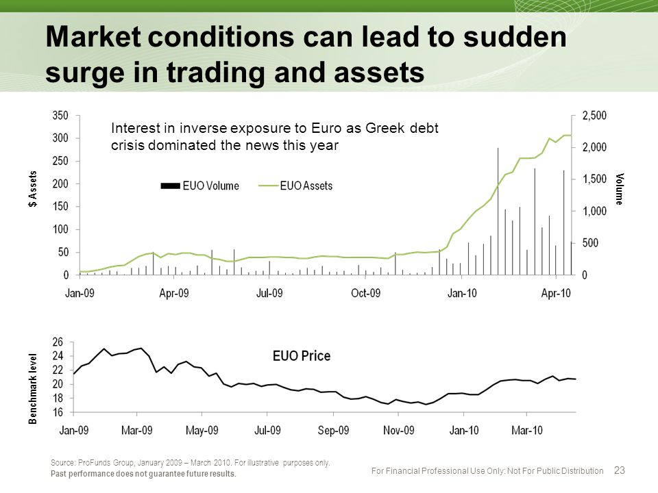 Market conditions can lead to sudden surge in trading and assets