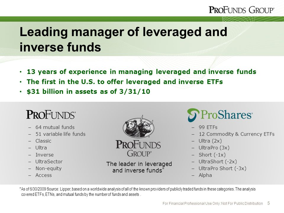 Leading manager of leveraged and inverse funds