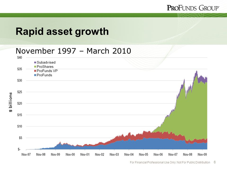 Rapid asset growth November 1997 – March 2010 $ billions