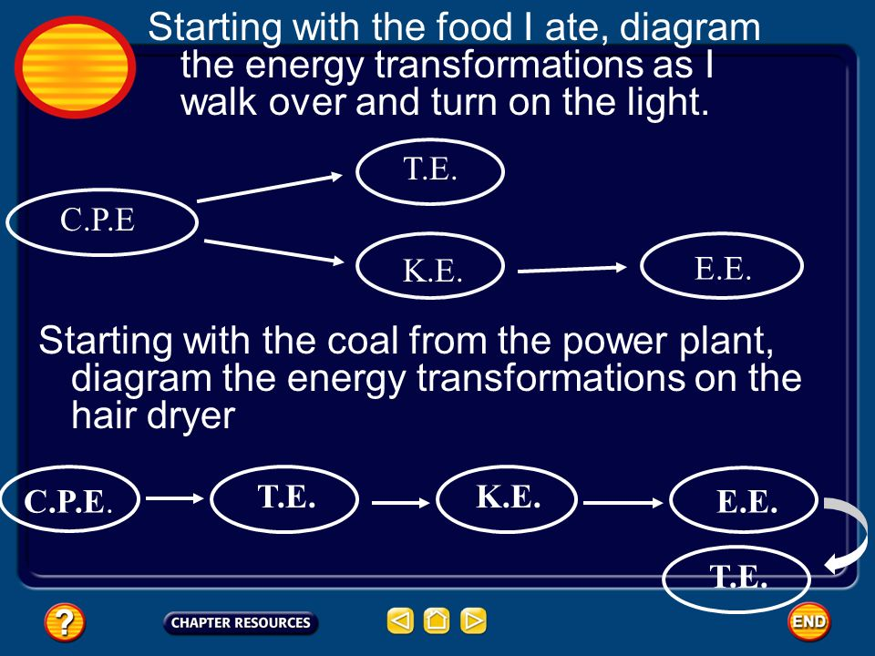 Starting with the food I ate, diagram the energy transformations as I walk over and turn on the light.