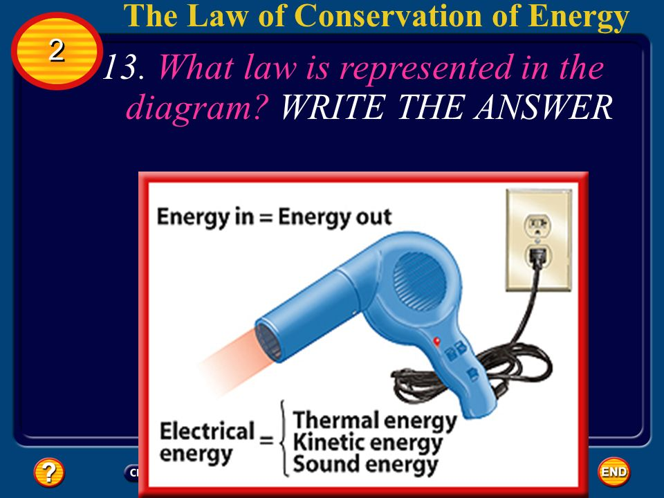 13. What law is represented in the diagram WRITE THE ANSWER