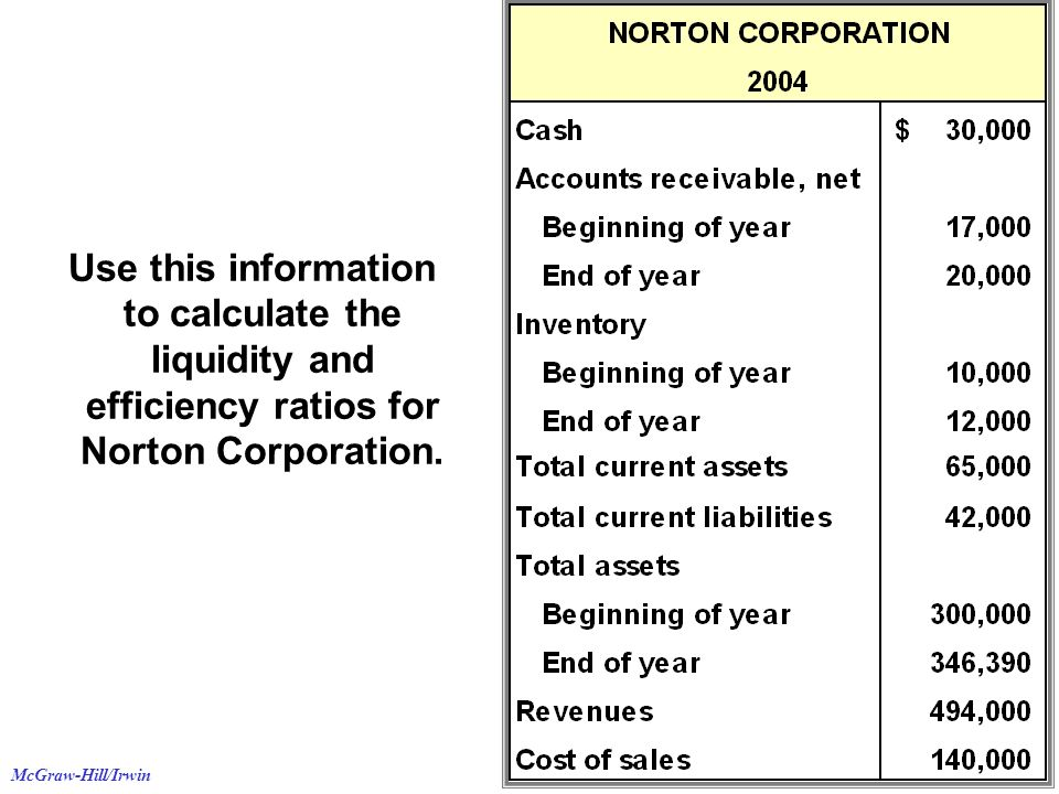 Use this information to calculate the liquidity and efficiency ratios for Norton Corporation.