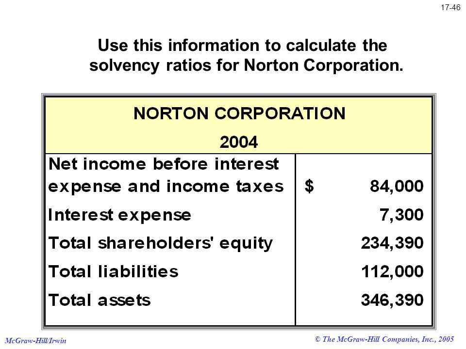 Use this information to calculate the solvency ratios for Norton Corporation.