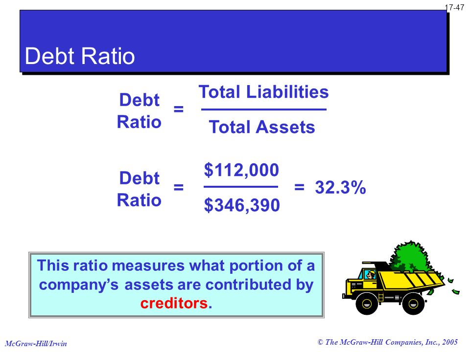 Debt Ratio Total Liabilities = Debt Ratio Total Assets $112,000